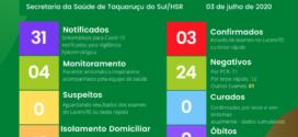 Confirmados os primeiros casos de Covid-19 em Taquaruçu do Sul