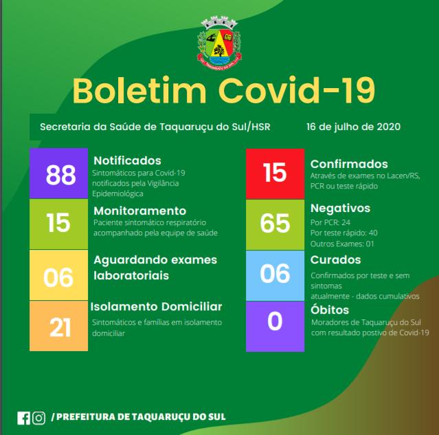 Taquaruçu do Sul confirma mais 8 casos de Coronavírus